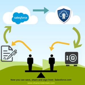 salesforce-sharecred